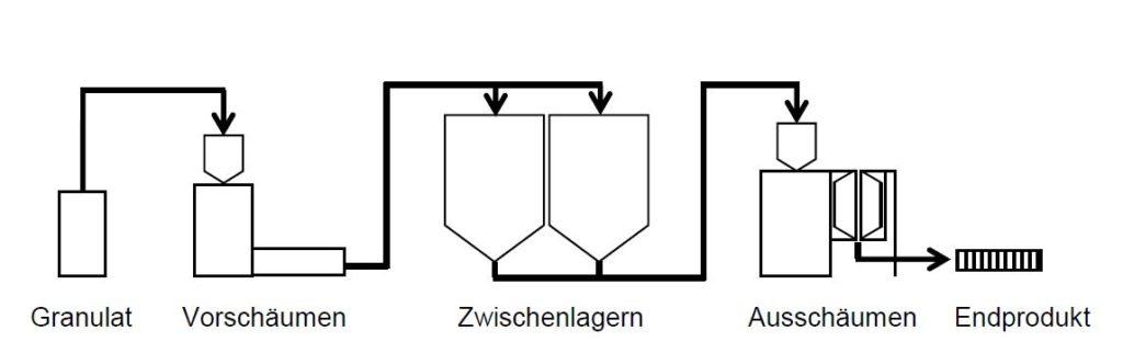 Wie wird EPS hergestellt